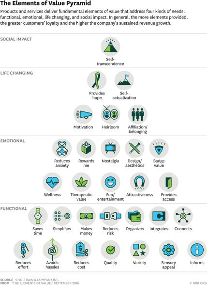 Elements of Value Pyramid - HBJ