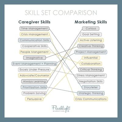 Skill Set Comparison by Flashlight Marketing